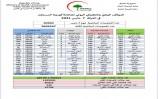 العراق.. 5763  إصابة جديدة بكورونا مقابل تماثل 6289 للشفاء