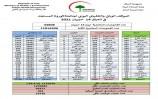 العراق.. ارتفاع إصابات ووفيات كورونا