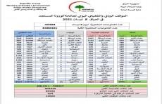 العراق يسجل انخفاضاً طفيفاً في إصابات كورونا و35 وفاة