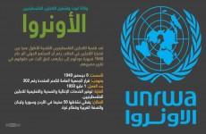 الانروا تحذر من عجزها عن تقديم خدماتها لملايين اللاجئين الفلسطينيين بحلول مطلع سبتمبر المقبل