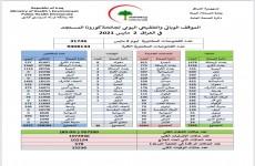 العراق يسجل انخفاضاً كبيراً بإصابات كورونا