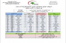 العراق.. 5068 إصابة جديدة بفيروس كورونا