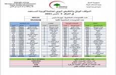 العراق.. 5813 حالة إصابة جديدة بكورونا وتماثل 7248 للشفاء
