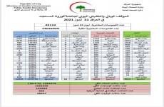 العراق,,  انخفاض طفيف بإصابات كورونا
