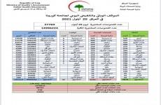 العراق.. استقرار نسبة الاصابات بكورونا