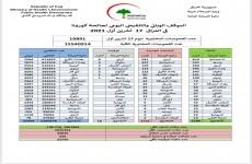 العراق.. 1716 حالة إصابة جديدة بكورونا