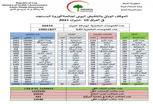 العراق.. 4684 إصابة جديدة بفيروس كورونا